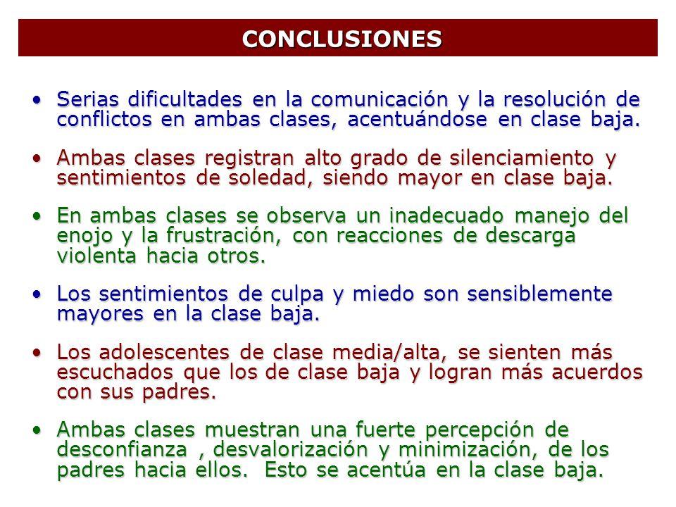 CONCLUSIONES Serias dificultades en la comunicación y la resolución de conflictos en ambas clases, acentuándose en clase baja.
