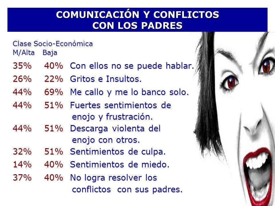 COMUNICACIÓN Y CONFLICTOS CON LOS PADRES