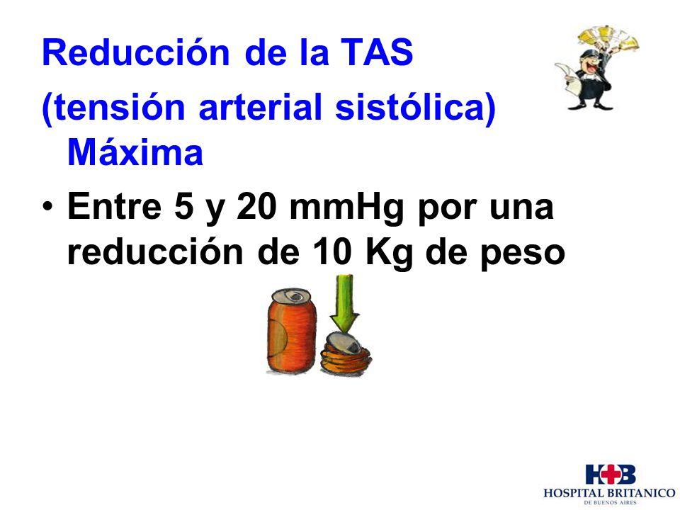 Reducción de la TAS (tensión arterial sistólica) Máxima.