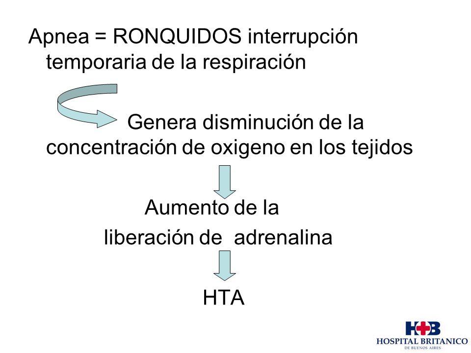 Apnea = RONQUIDOS interrupción temporaria de la respiración