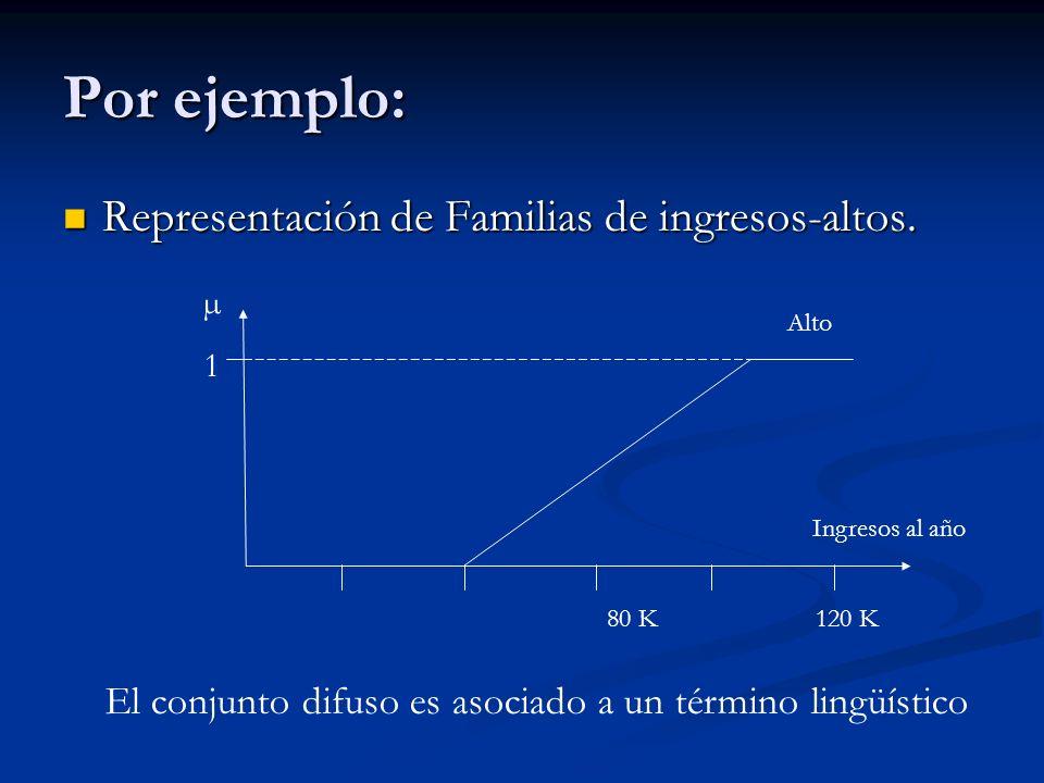 Por ejemplo: Representación de Familias de ingresos-altos.