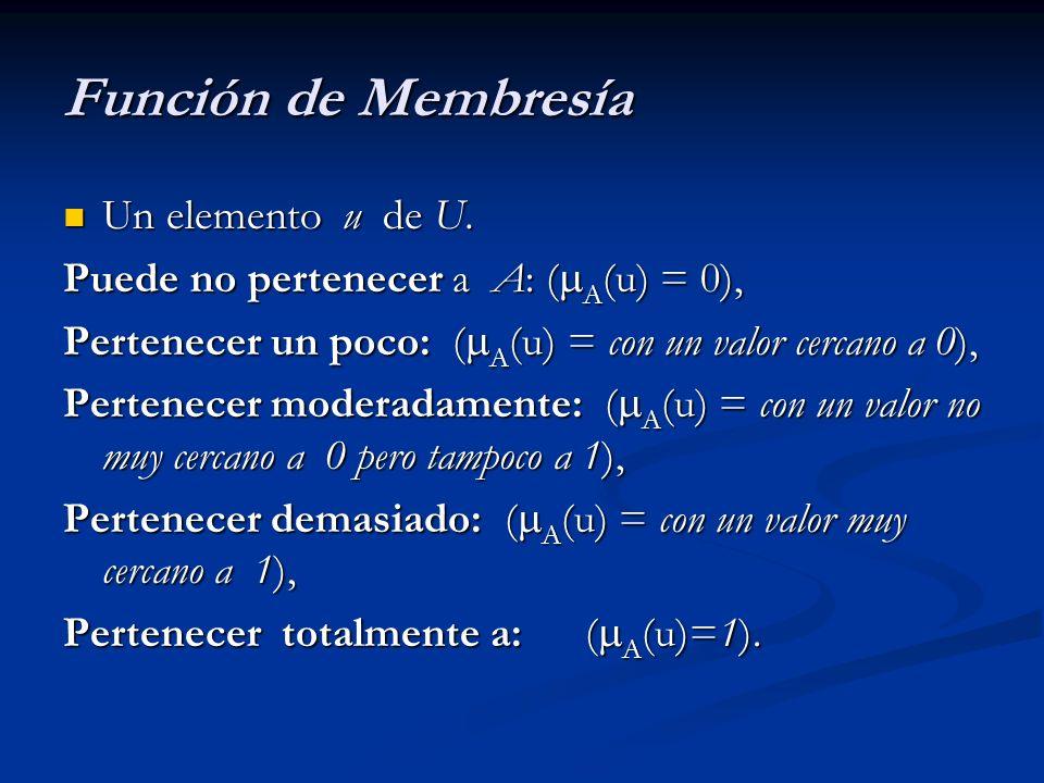 Función de Membresía Un elemento u de U.