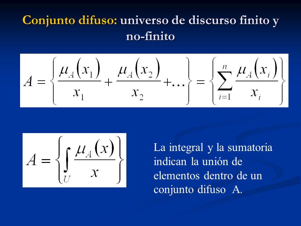 Conjunto difuso: universo de discurso finito y no-finito