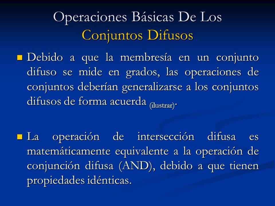 Operaciones Básicas De Los Conjuntos Difusos