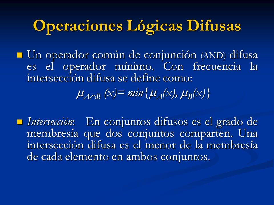 Operaciones Lógicas Difusas