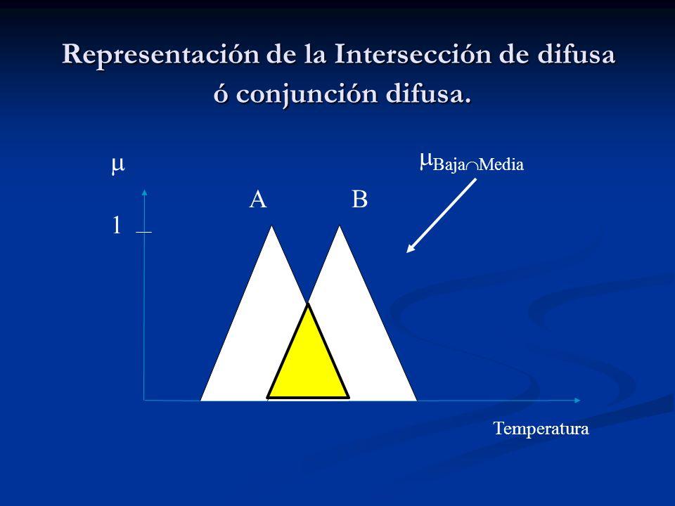 Representación de la Intersección de difusa ó conjunción difusa.