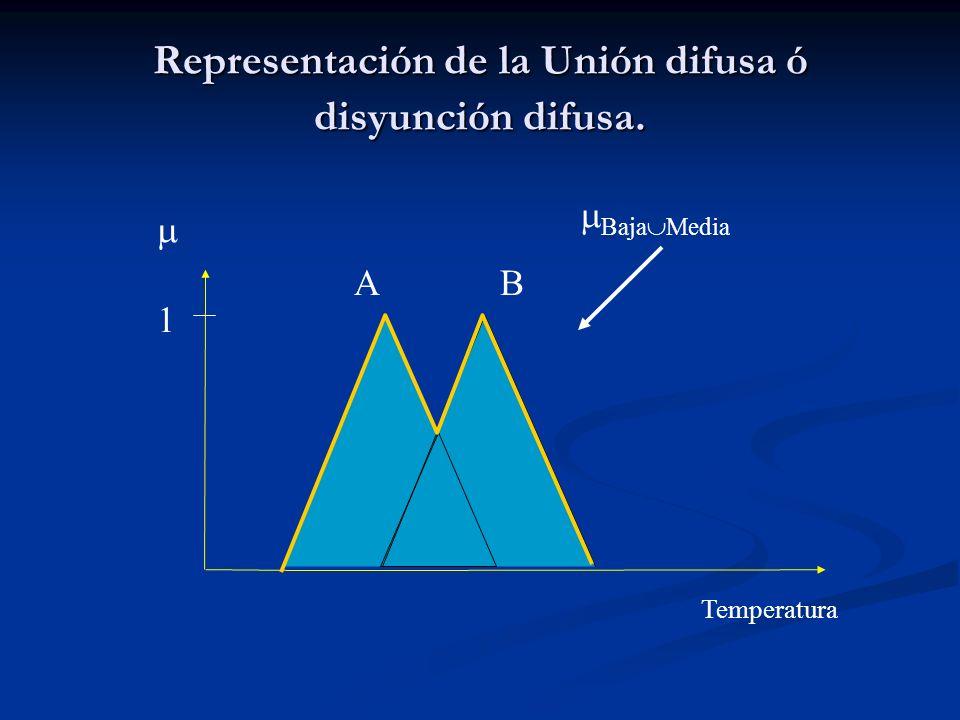 Representación de la Unión difusa ó disyunción difusa.