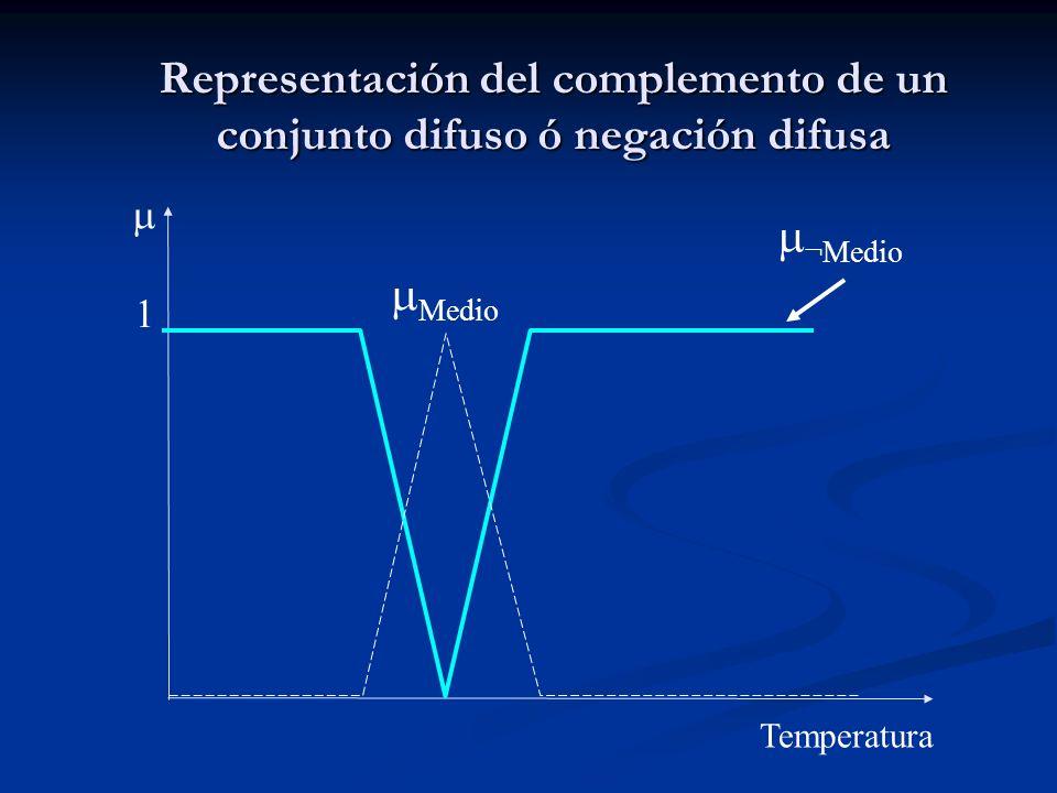 Representación del complemento de un conjunto difuso ó negación difusa