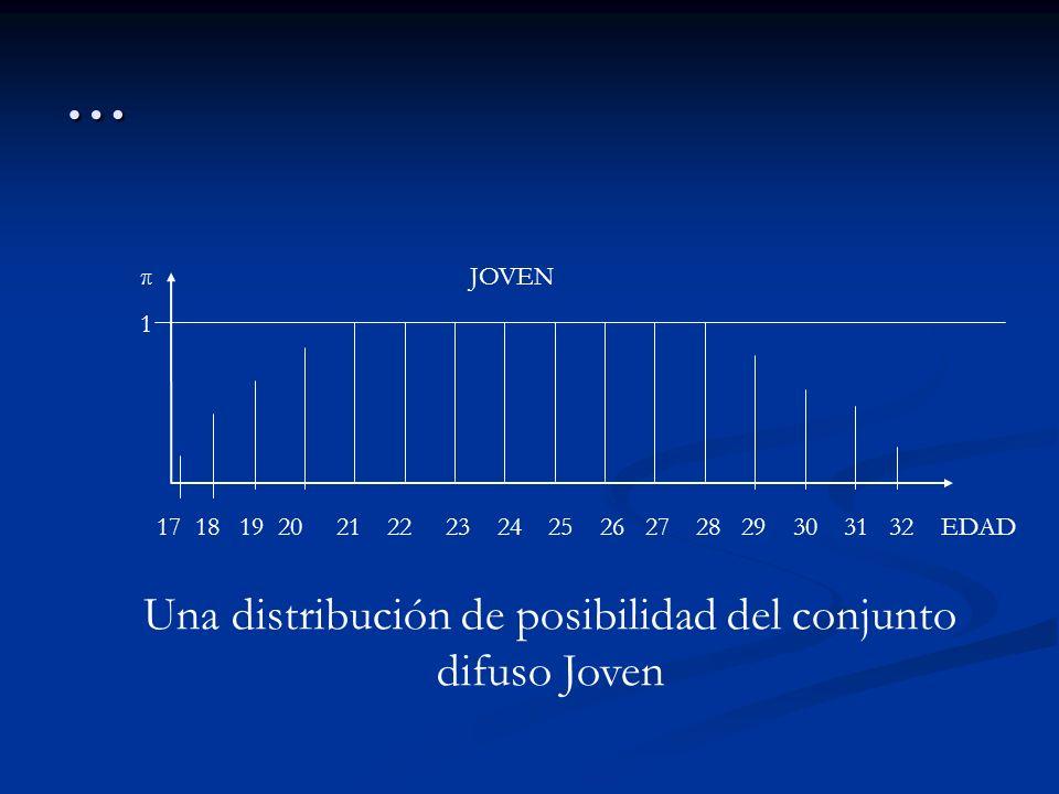 Una distribución de posibilidad del conjunto difuso Joven