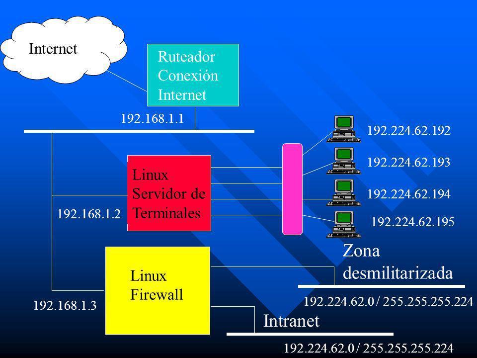 Zona desmilitarizada Intranet Internet Ruteador Conexión Internet