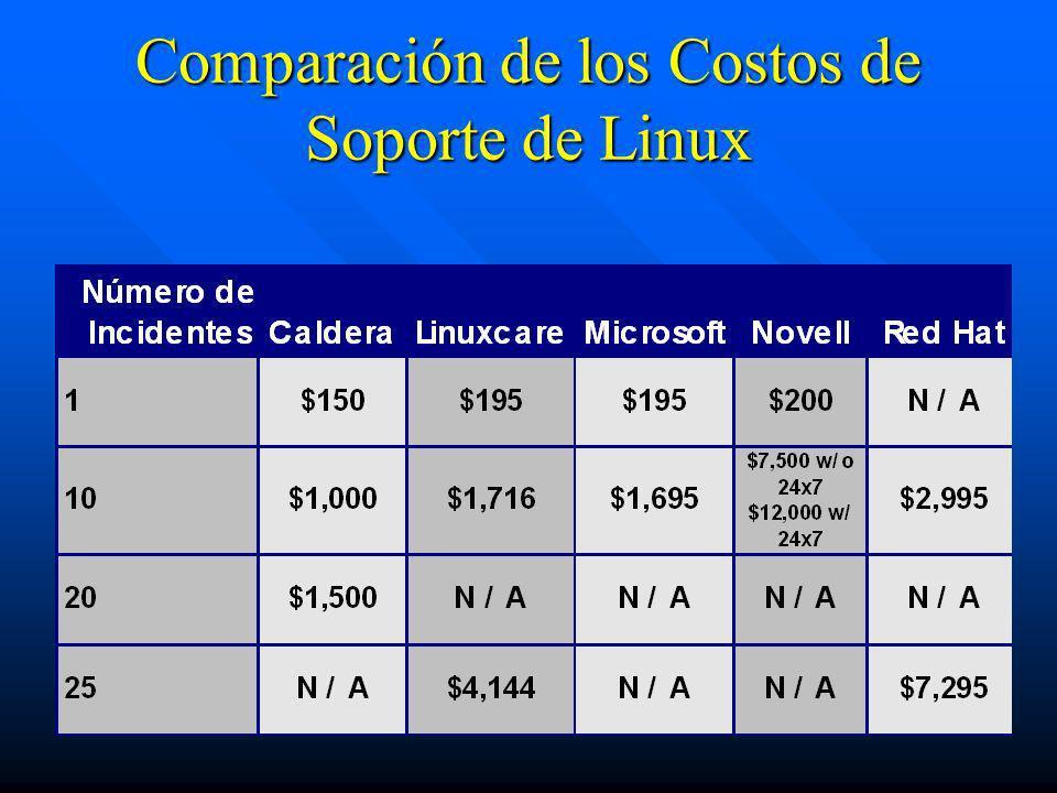 Comparación de los Costos de Soporte de Linux