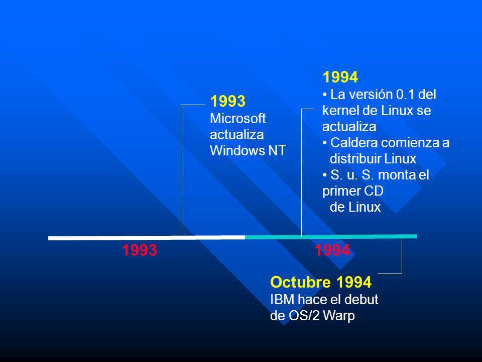 1994 La versión 0.1 del kernel de Linux se actualiza. Caldera comienza a. distribuir Linux. S. u. S. monta el primer CD.