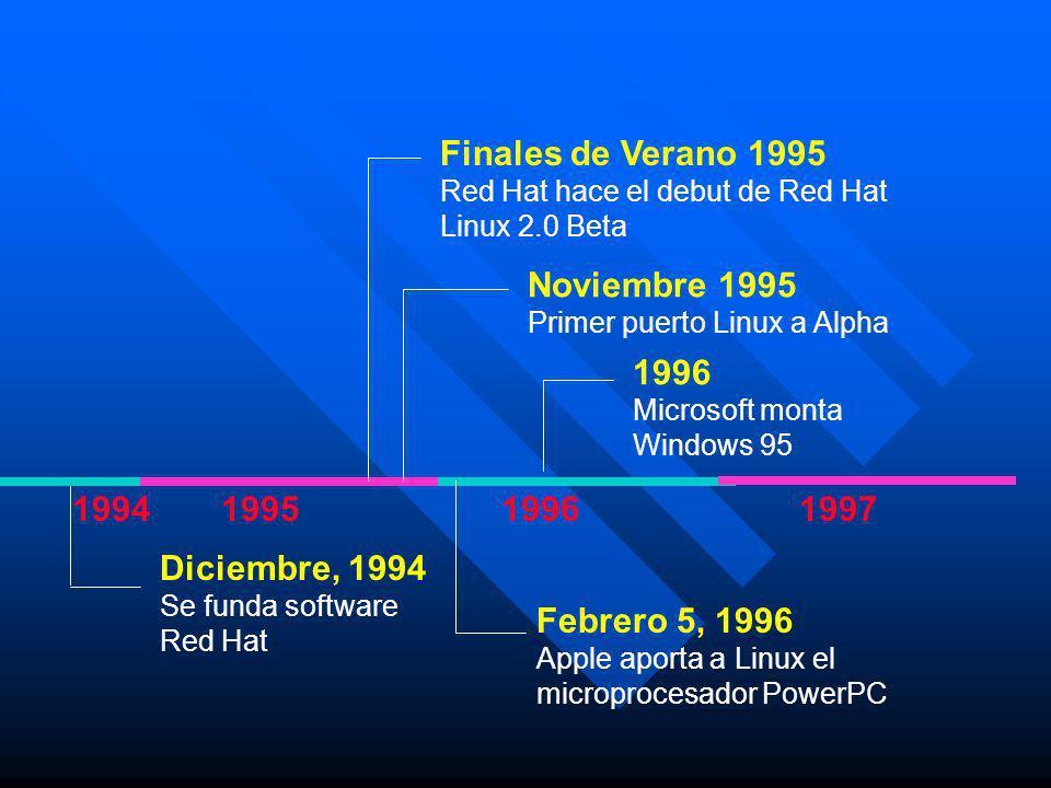 Finales de Verano 1995 Noviembre 1995 1996 1994 1995 1996 1997