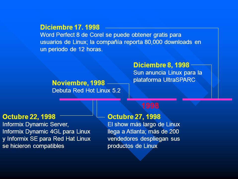 1998 Diciembre 17. 1998 Diciembre 8, 1998 Noviembre, 1998