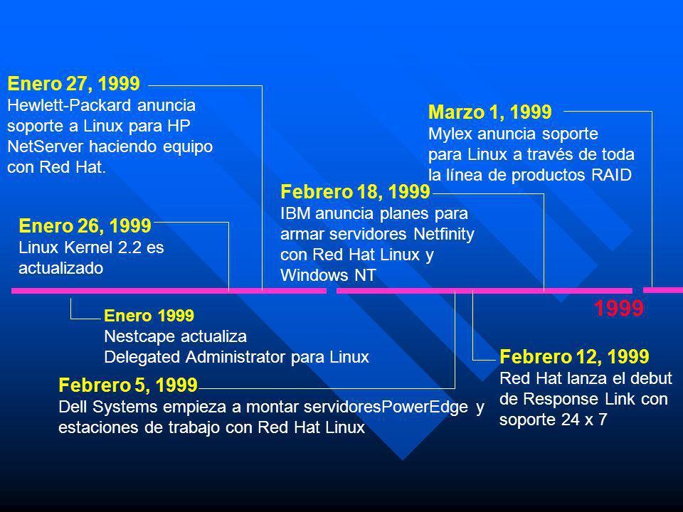 1999 Enero 27, 1999 Marzo 1, 1999 Febrero 18, 1999 Enero 26, 1999