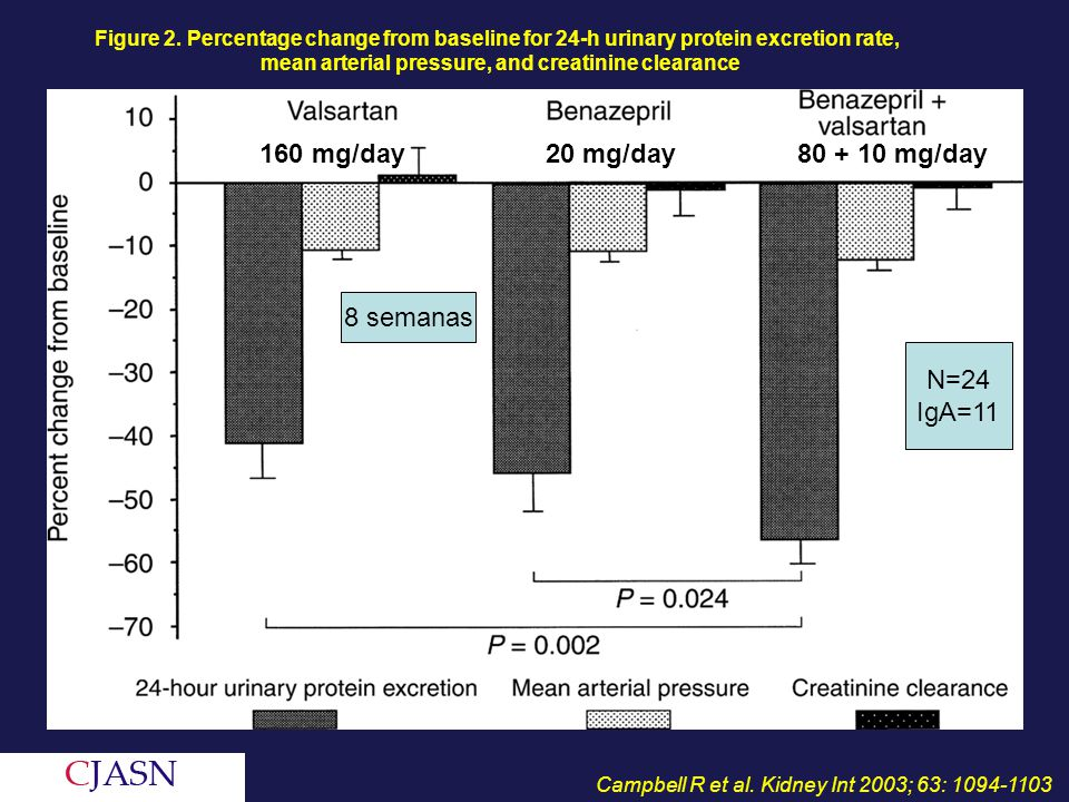 mean arterial pressure, and creatinine clearance