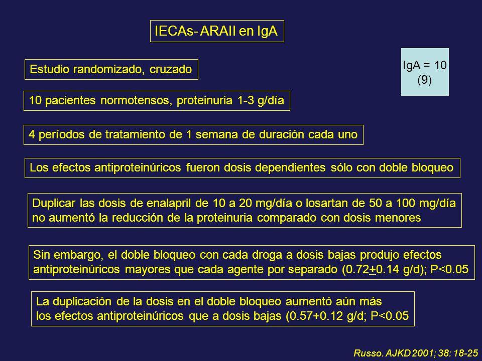 IECAs- ARAII en IgA IgA = 10 Estudio randomizado, cruzado (9)