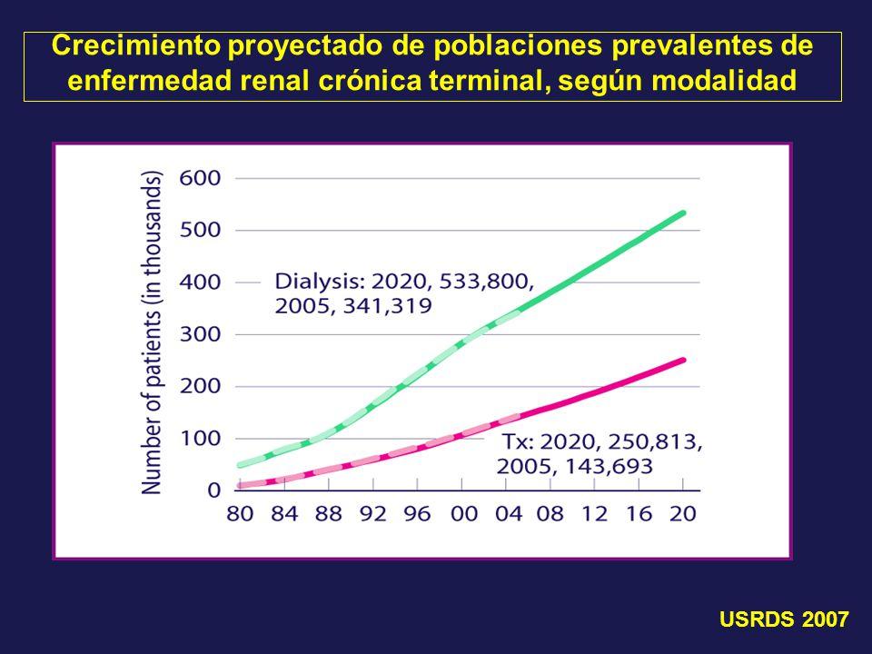 Crecimiento proyectado de poblaciones prevalentes de enfermedad renal crónica terminal, según modalidad