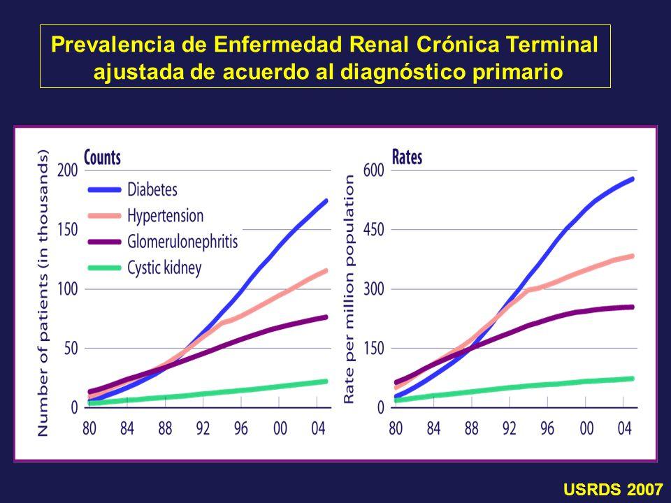 Prevalencia de Enfermedad Renal Crónica Terminal ajustada de acuerdo al diagnóstico primario
