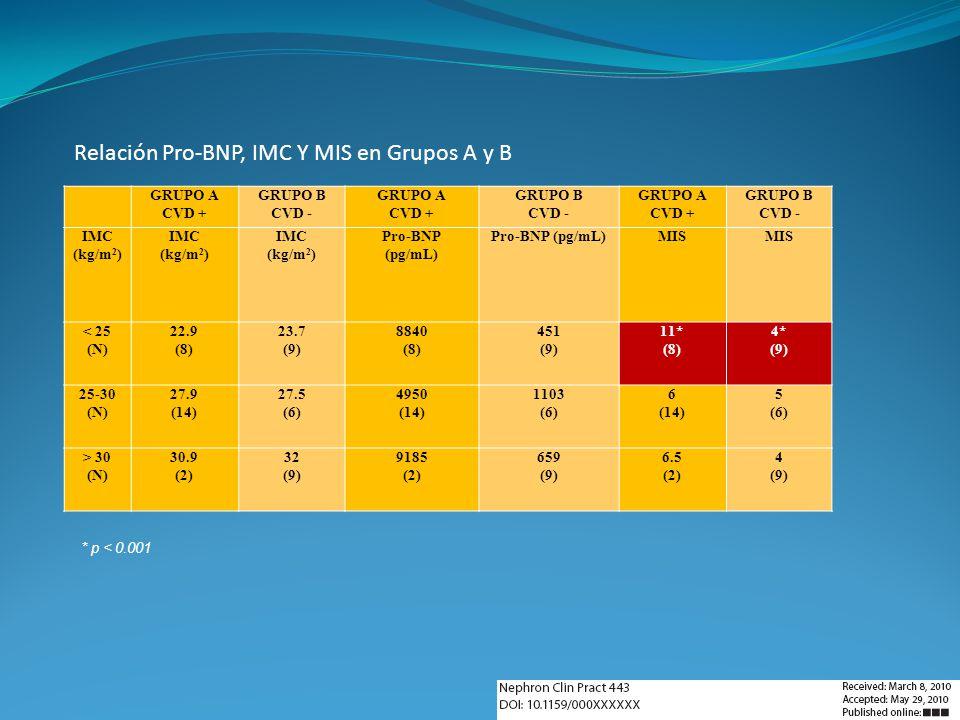 Relación Pro-BNP, IMC Y MIS en Grupos A y B