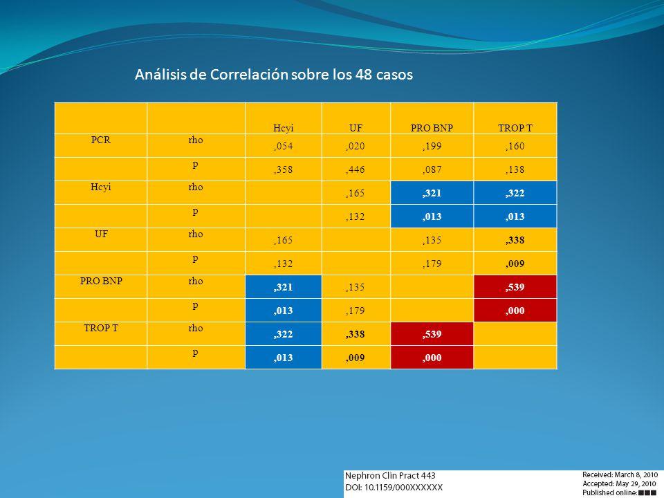 Análisis de Correlación sobre los 48 casos