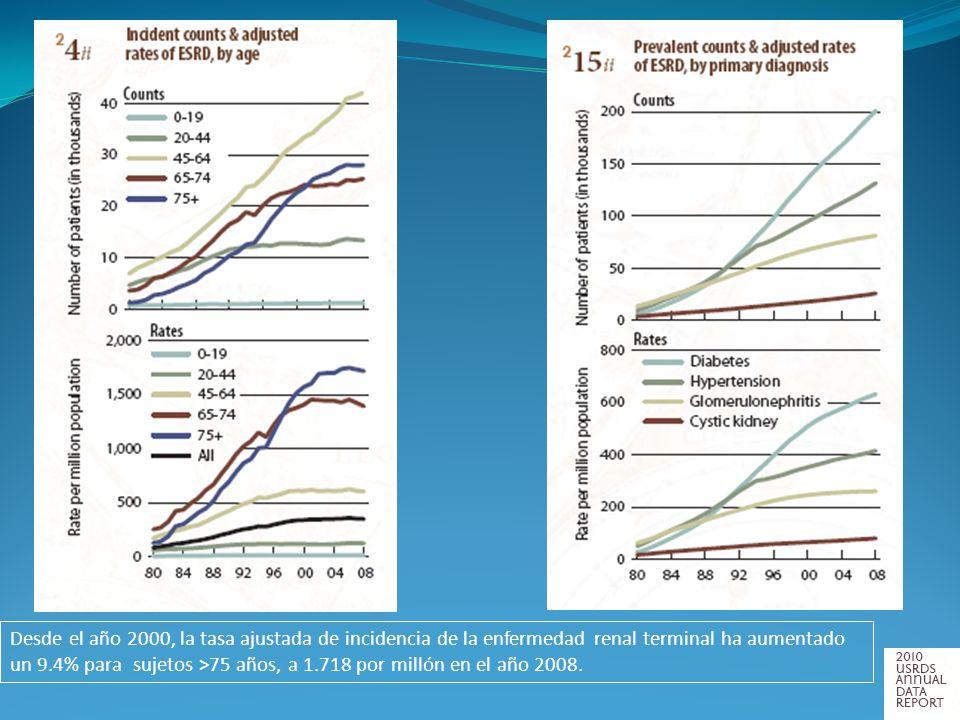 Desde el año 2000, la tasa ajustada de incidencia de la enfermedad renal terminal ha aumentado un 9.4% para sujetos >75 años, a 1.718 por millón en el año 2008.