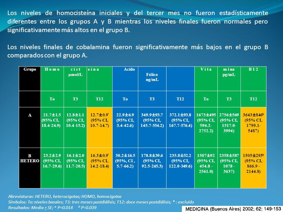 Los niveles de homocisteína iniciales y del tercer mes no fueron estadísticamente diferentes entre los grupos A y B mientras los niveles finales fueron normales pero significativamente más altos en el grupo B.