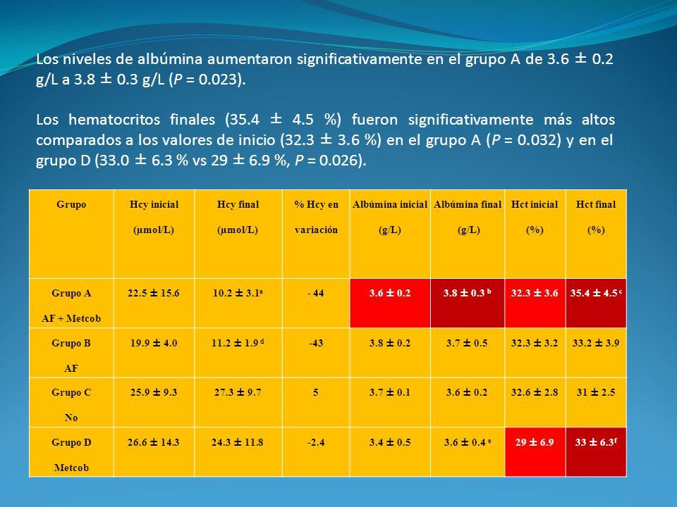 Los niveles de albúmina aumentaron significativamente en el grupo A de 3.6 ± 0.2 g/L a 3.8 ± 0.3 g/L (P = 0.023).