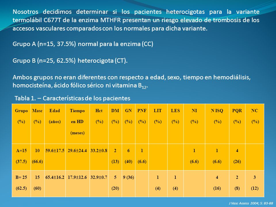 Grupo A (n=15, 37.5%) normal para la enzima (CC)