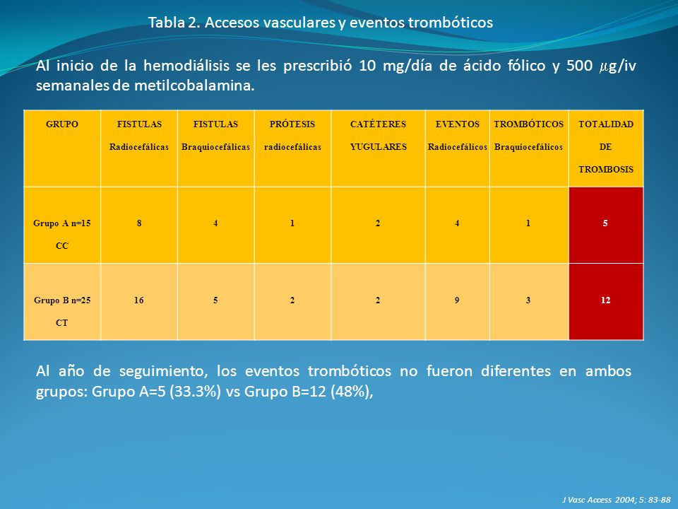 PRÓTESIS radiocefálicas EVENTOS Radiocefálicos TOTALIDAD DE TROMBOSIS