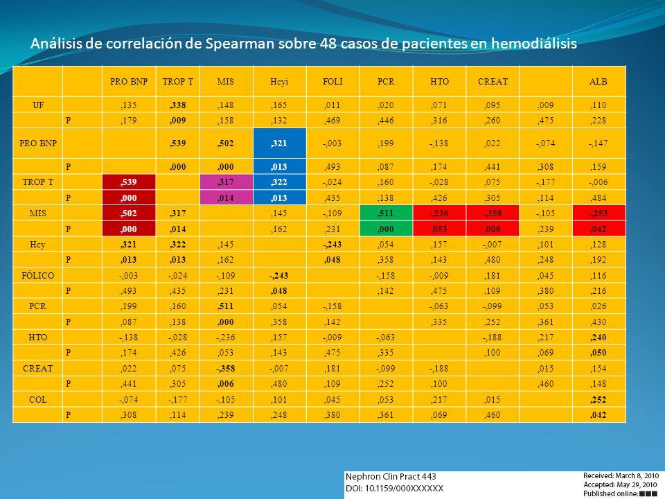 Análisis de correlación de Spearman sobre 48 casos de pacientes en hemodiálisis
