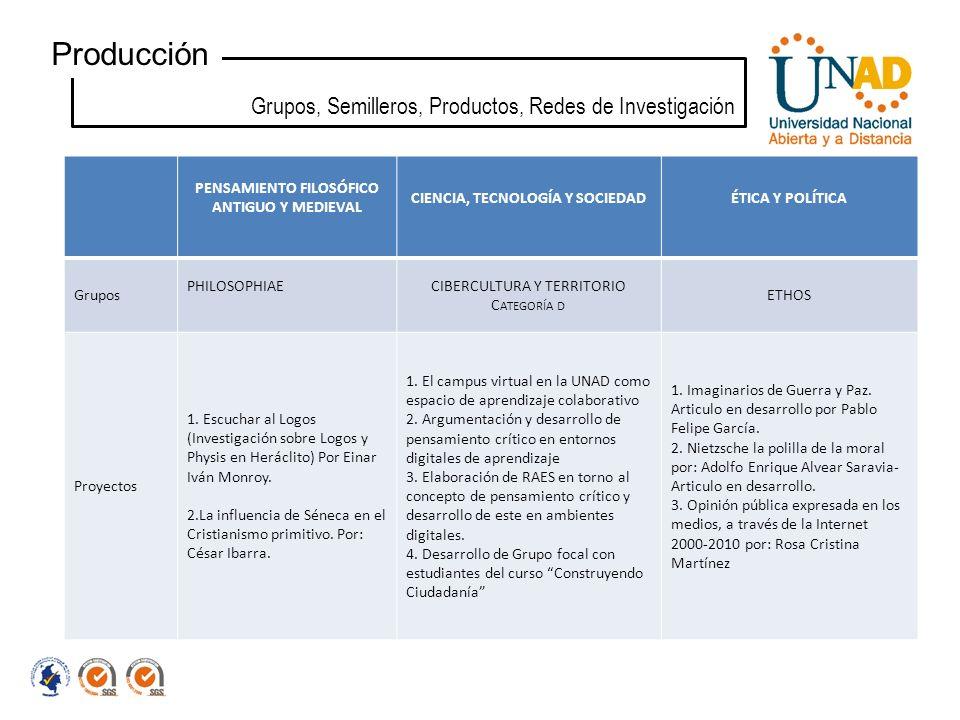 Producción Grupos, Semilleros, Productos, Redes de Investigación