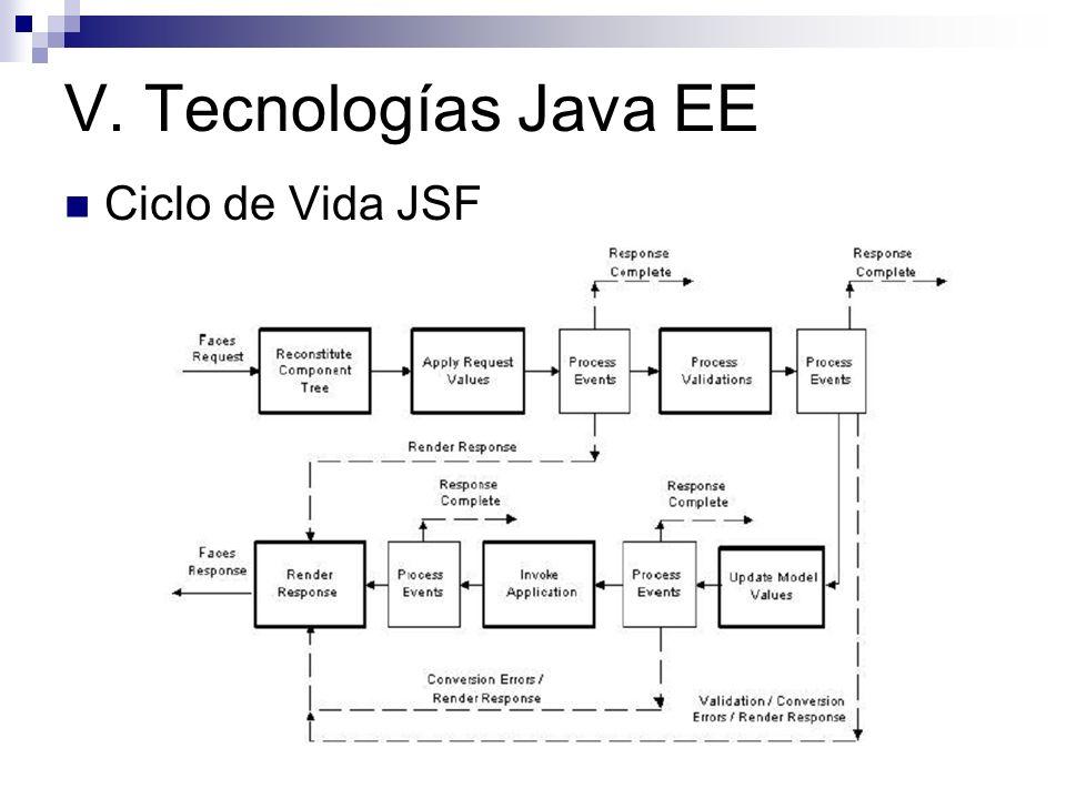 V. Tecnologías Java EE Ciclo de Vida JSF