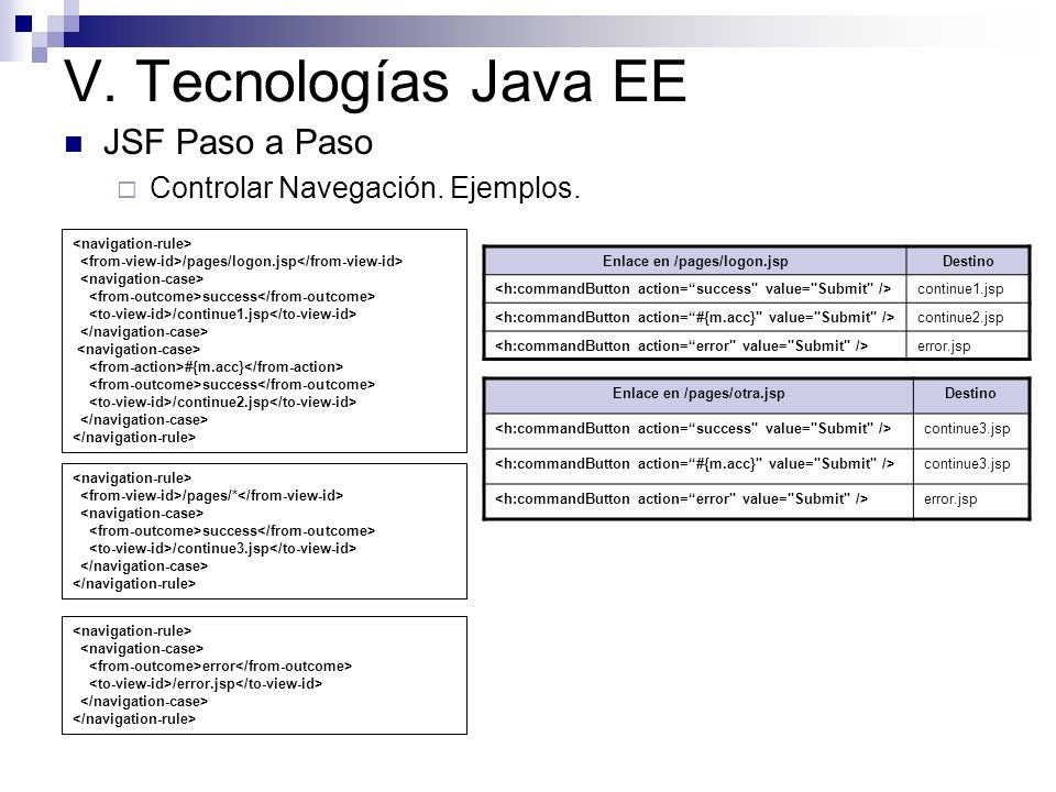 Enlace en /pages/logon.jsp Enlace en /pages/otra.jsp
