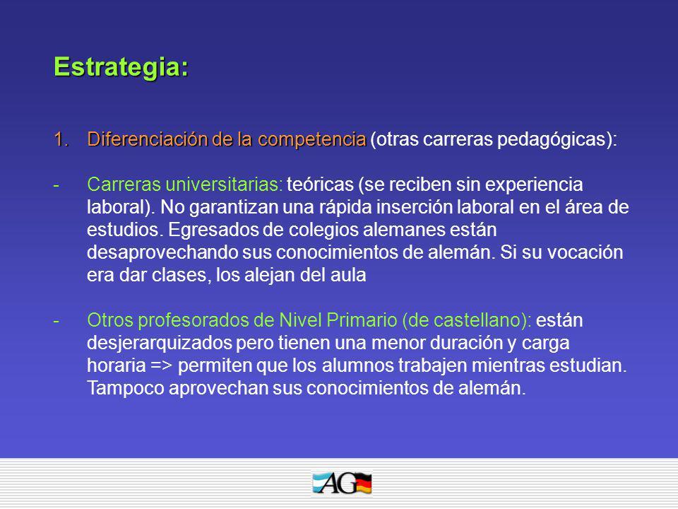 Estrategia: Diferenciación de la competencia (otras carreras pedagógicas):