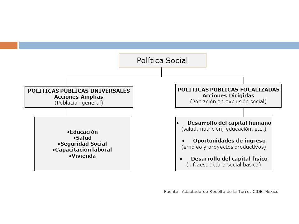 Política Social POLITICAS PUBLICAS FOCALIZADAS
