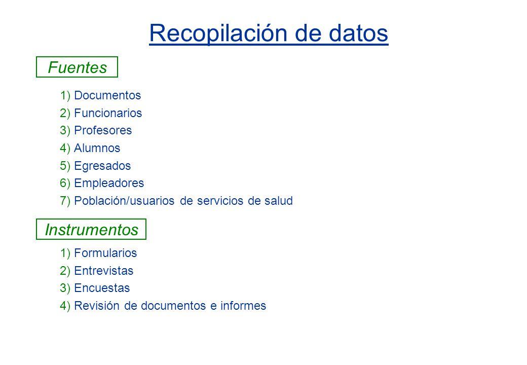 Recopilación de datos Fuentes Instrumentos 1) Documentos