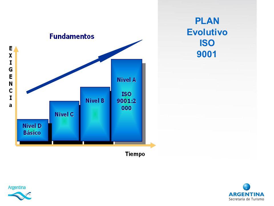 PLAN Evolutivo ISO 9001