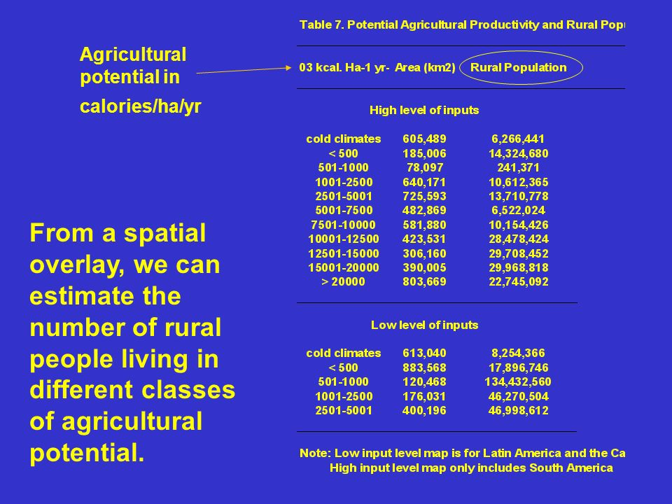 Agriculturalpotential in. calories/ha/yr.
