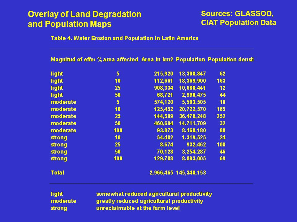 Overlay of Land Degradation and Population Maps