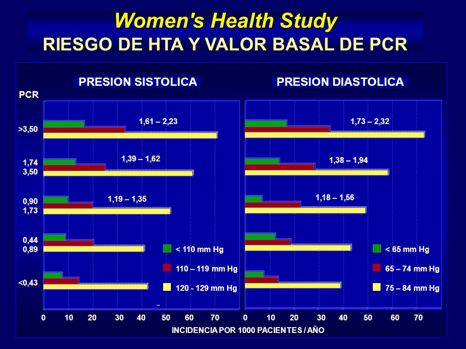 Women s Health Study RIESGO DE HTA Y VALOR BASAL DE PCR