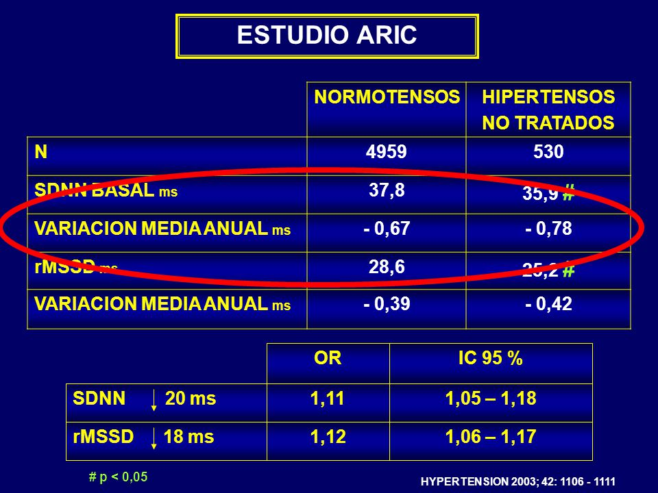 ESTUDIO ARIC NORMOTENSOS HIPERTENSOS NO TRATADOS N 4959 530