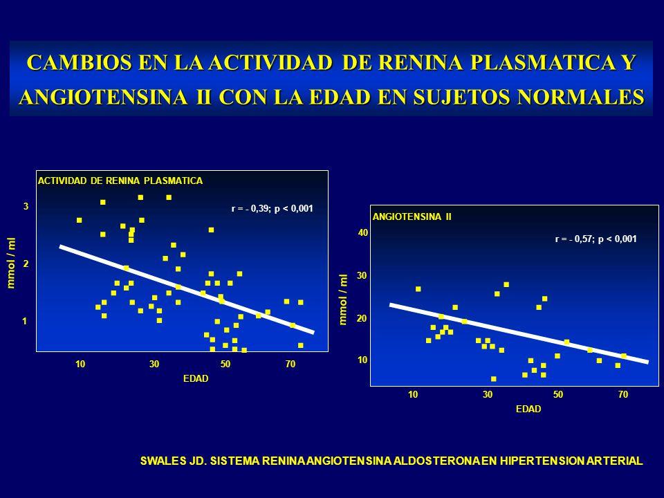 . . CAMBIOS EN LA ACTIVIDAD DE RENINA PLASMATICA Y