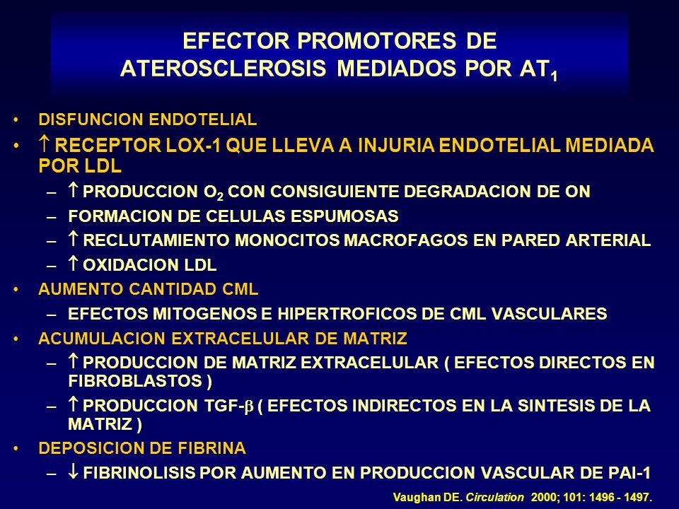 EFECTOR PROMOTORES DE ATEROSCLEROSIS MEDIADOS POR AT1