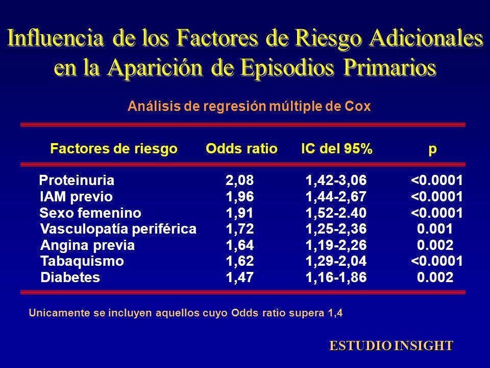 Influencia de los Factores de Riesgo Adicionales en la Aparición de Episodios Primarios