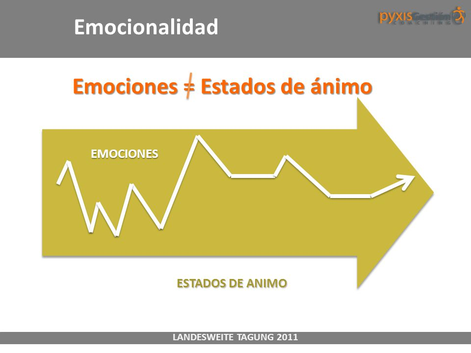 Emociones = Estados de ánimo