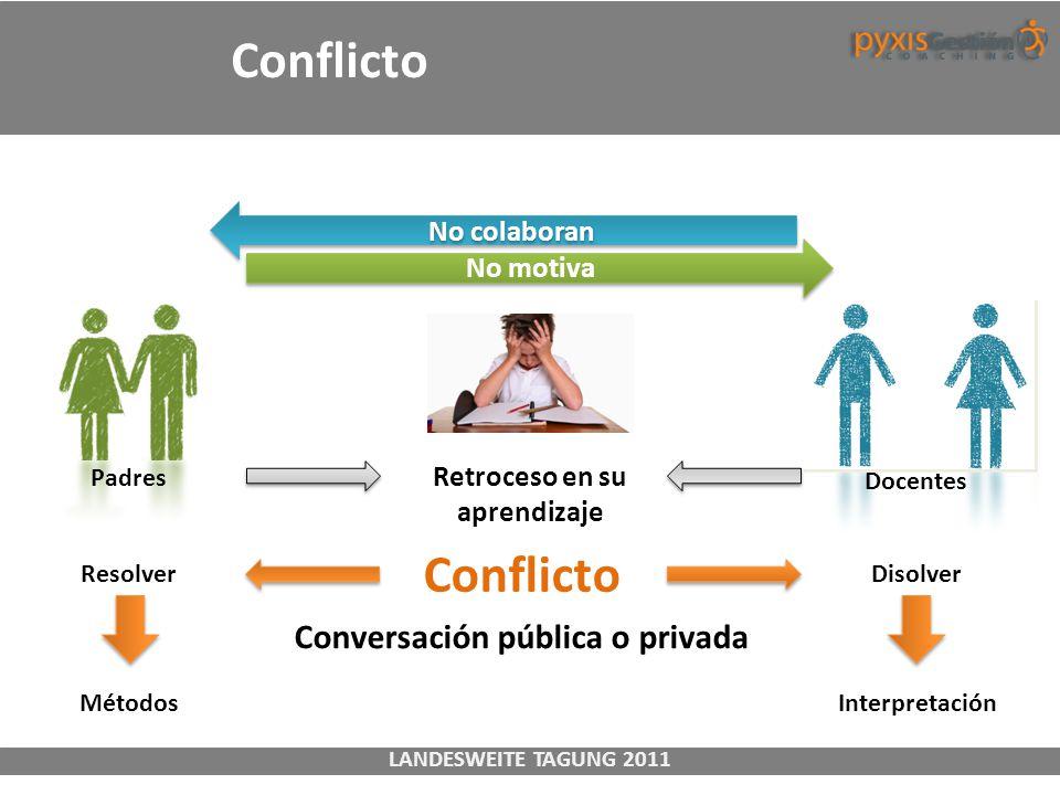 Retroceso en su aprendizaje Conversación pública o privada