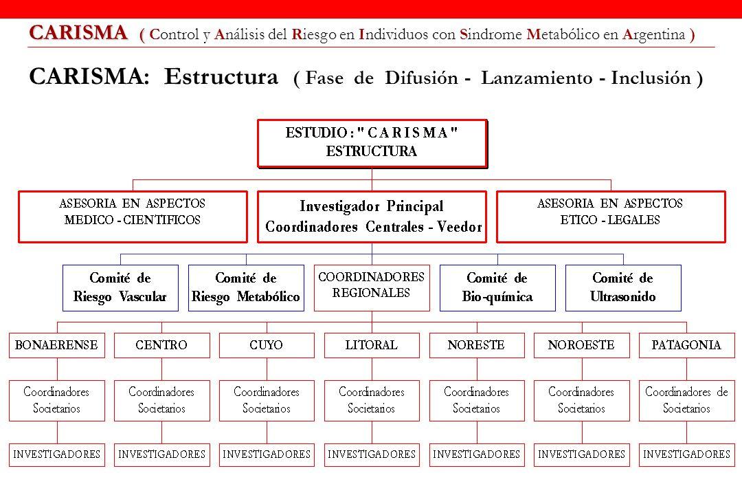 CARISMA: Estructura ( Fase de Difusión - Lanzamiento - Inclusión )