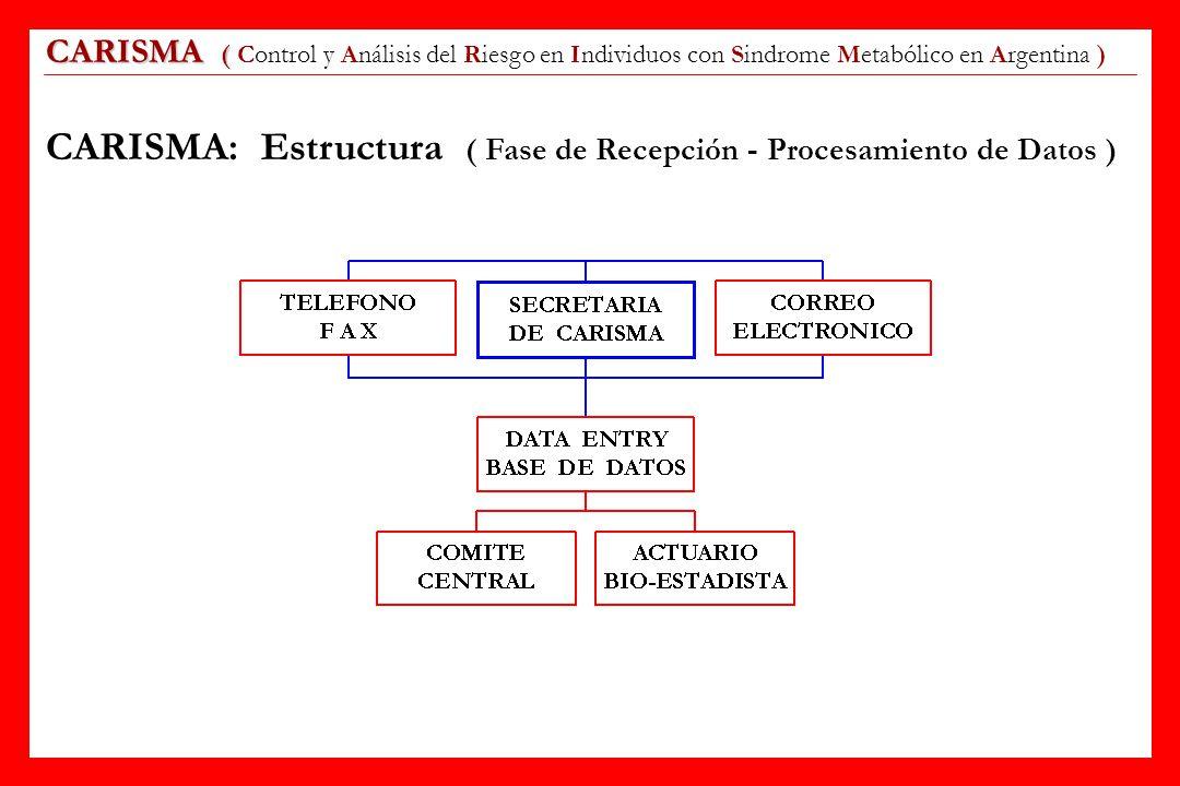 CARISMA: Estructura ( Fase de Recepción - Procesamiento de Datos )
