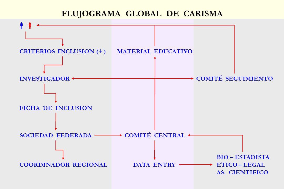 FLUJOGRAMA GLOBAL DE CARISMA